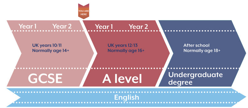 a-levels coursework In a separate move, coursework at a-level is set to be cut back in an effort to   the government is introducing harder a-levels in most subjects.