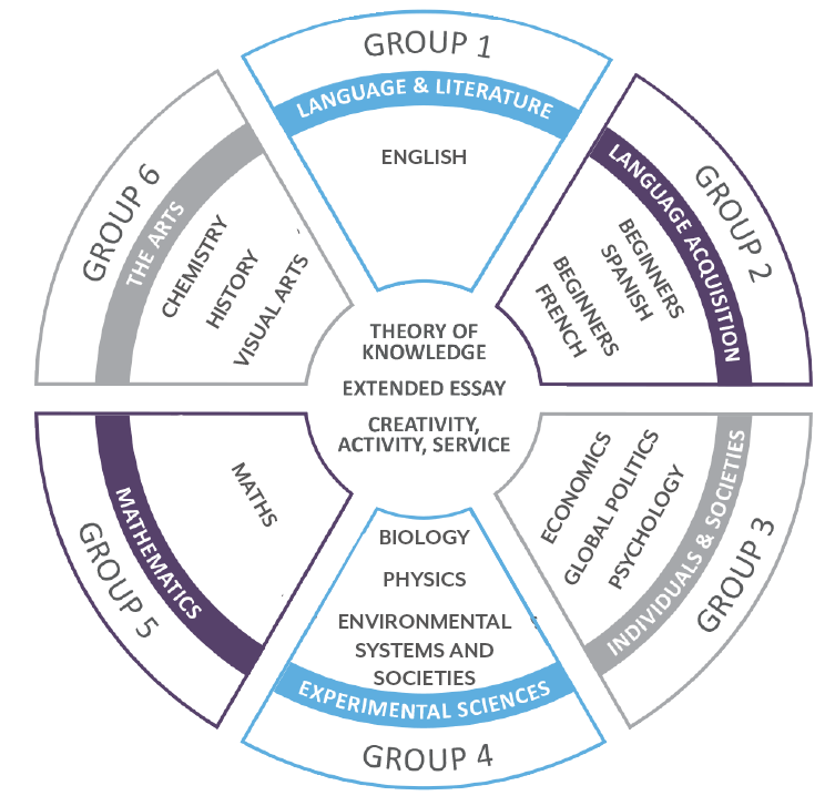 Where IB fits into the overall UK education system