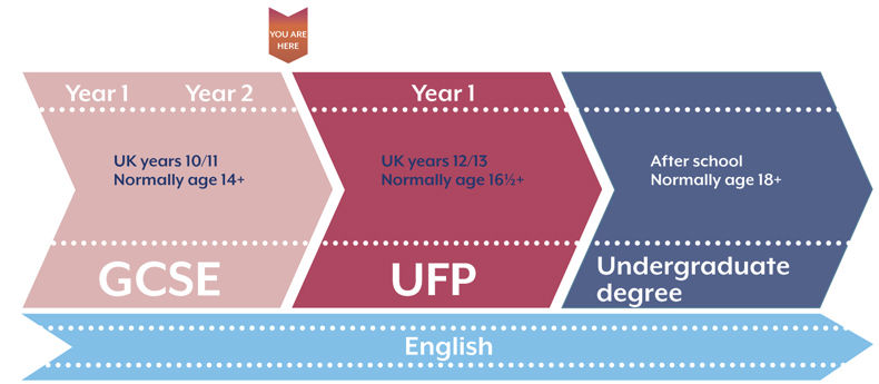 Where UFP fits into the overall UK education system